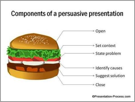 Parts of writing a persuasive essay